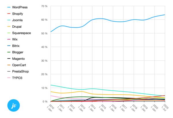 Übersicht Grafik Diagramm WordPress Marktanteil weltweit